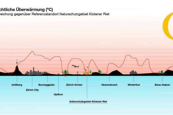 Klimaanpassung nächtliche Überwärmung